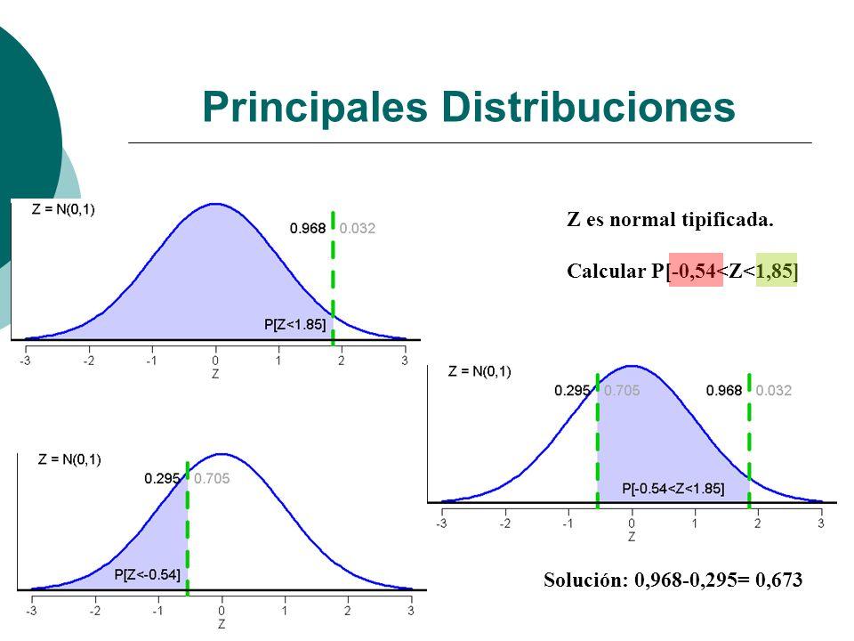 Principales Distribuciones Z es normal tipificada.