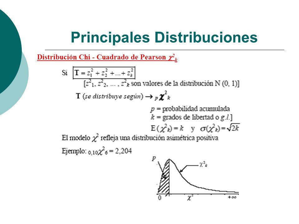 Principales Distribuciones Distribución Chi - Cuadrado de Pearson 2 k