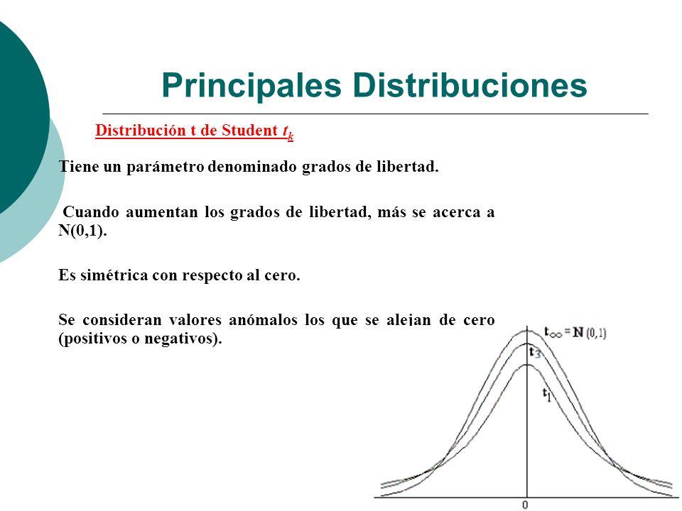 Principales Distribuciones Distribución t de Student t k Tiene un parámetro denominado grados de libertad.