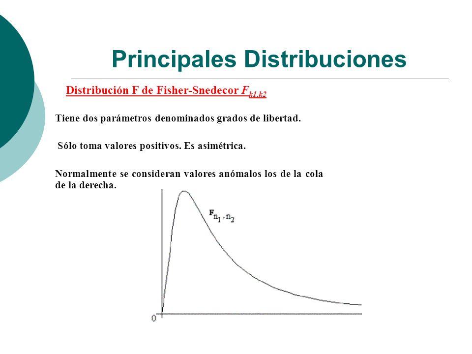 Principales Distribuciones Distribución F de Fisher-Snedecor F k1,k2 Tiene dos parámetros denominados grados de libertad.