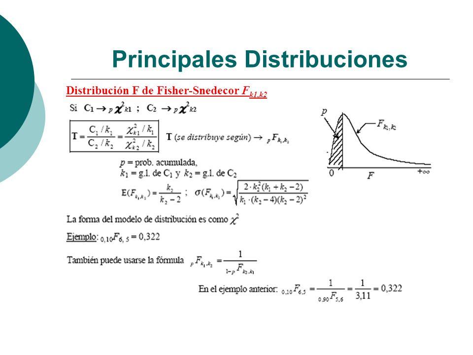 Principales Distribuciones Distribución F de Fisher-Snedecor F k1,k2