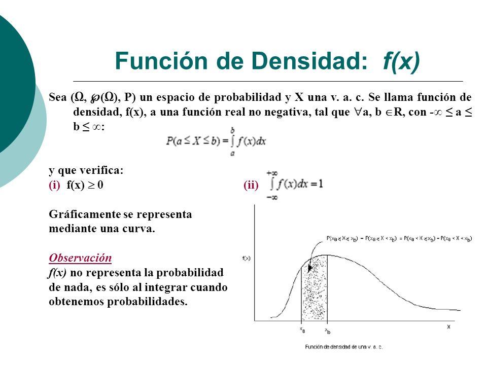 Función de Densidad: f(x) Sea (, (), P) un espacio de probabilidad y X una v.