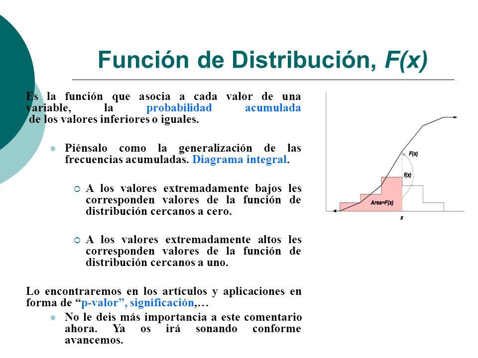 Función de Distribución, F(x) Sea (, ( ), P) un espacio de probabilidad, X v.
