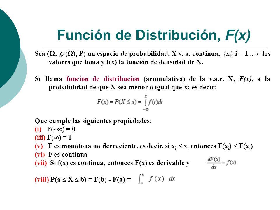 Función de Distribución, F(x) Gráficamente resulta: