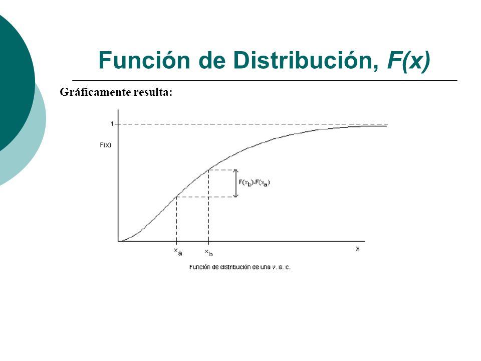 Principales Distribuciones Z es normal tipificada. Calcular P [Z<1,85] Solución: 0,968 = 96,8%