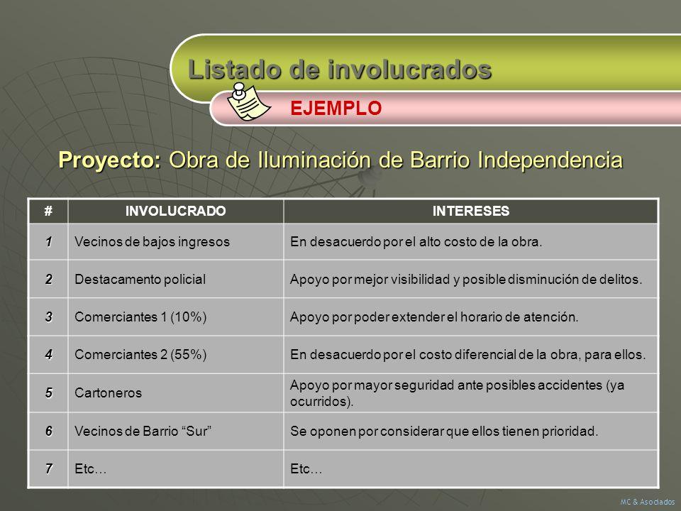 Listado de involucrados Proyecto: Obra de Iluminación de Barrio Independencia EJEMPLO #INVOLUCRADOINTERESES1Vecinos de bajos ingresosEn desacuerdo por