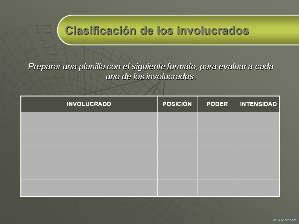 Clasificación de los involucrados INVOLUCRADOPOSICIÓNPODERINTENSIDAD Preparar una planilla con el siguiente formato, para evaluar a cada uno de los in