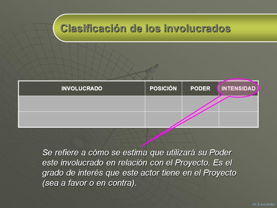 Se refiere a cómo se estima que utilizará su Poder este involucrado en relación con el Proyecto. Es el grado de interés que este actor tiene en el Pro