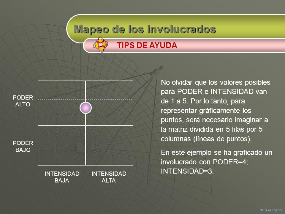Mapeo de los involucrados TIPS DE AYUDA INTENSIDAD ALTA INTENSIDAD BAJA PODER ALTO PODER BAJO No olvidar que los valores posibles para PODER e INTENSI