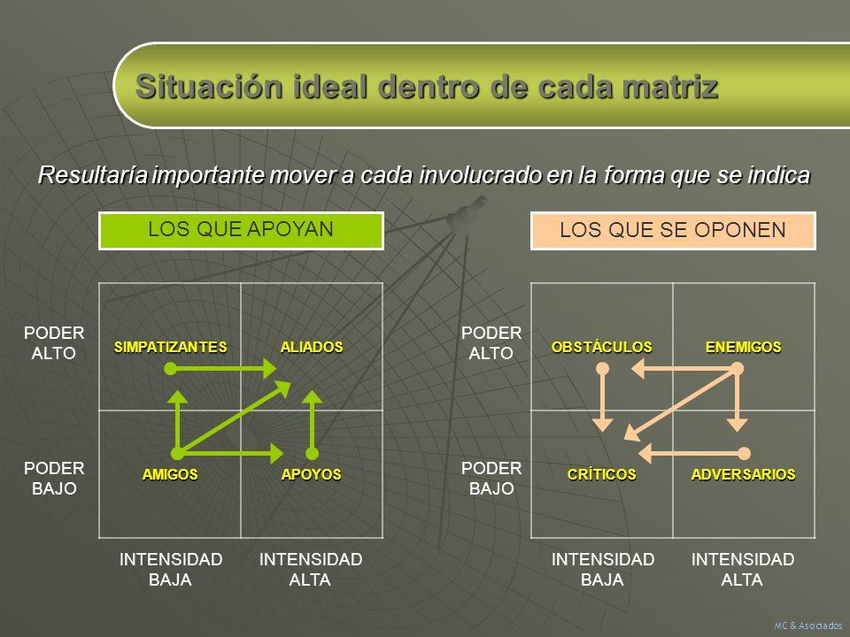 Situación ideal dentro de cada matriz SIMPATIZANTESALIADOSAMIGOSAPOYOS PODER ALTO PODER BAJOOBSTÁCULOSENEMIGOSCRÍTICOSADVERSARIOS PODER ALTO PODER BAJ