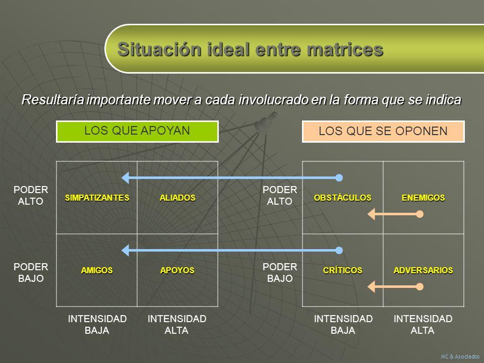 Situación ideal entre matrices SIMPATIZANTESALIADOSAMIGOSAPOYOS PODER ALTO PODER BAJOOBSTÁCULOSENEMIGOSCRÍTICOSADVERSARIOS PODER ALTO PODER BAJO LOS Q