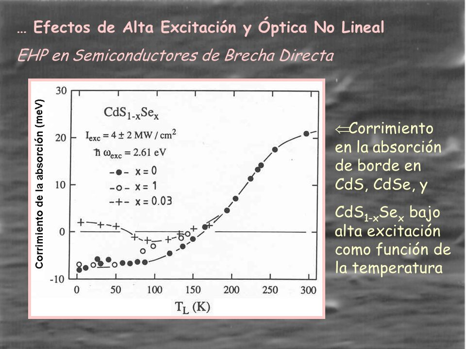 … Efectos de Alta Excitación y Óptica No Lineal EHP en Semiconductores de Brecha Directa Corrimiento en la absorción de borde en CdS, CdSe, y CdS 1-x Se x bajo alta excitación como función de la temperatura