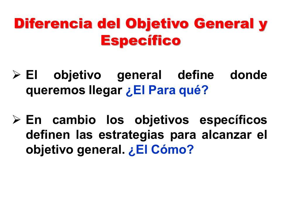 Diferencia del Objetivo General y Específico El objetivo general define donde queremos llegar ¿El Para qué.