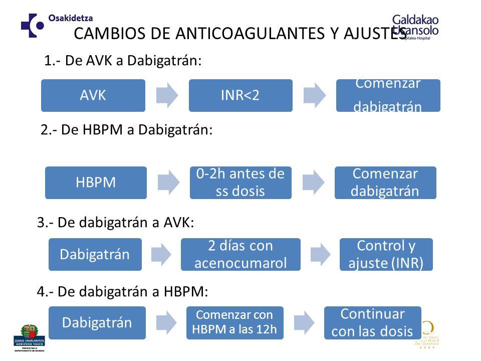 CAMBIOS DE ANTICOAGULANTES Y AJUSTES 1.- De AVK a Dabigatrán: 2.- De HBPM a Dabigatrán: 3.- De dabigatrán a AVK: 4.- De dabigatrán a HBPM: AVKINR<2 Co