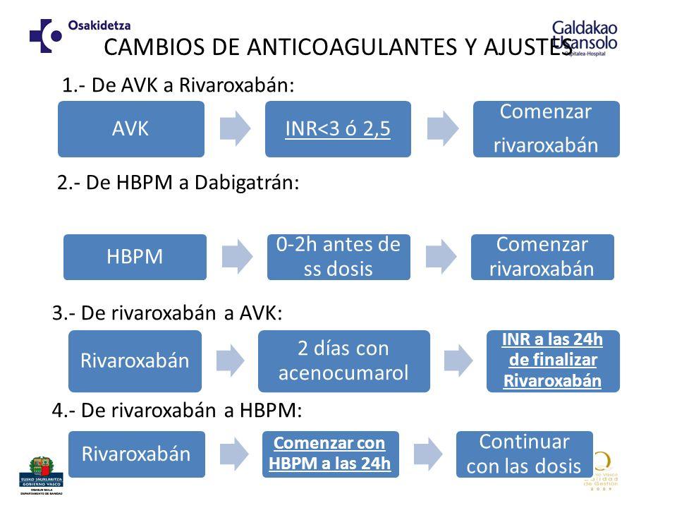 CAMBIOS DE ANTICOAGULANTES Y AJUSTES 1.- De AVK a Rivaroxabán: 2.- De HBPM a Dabigatrán: 3.- De rivaroxabán a AVK: 4.- De rivaroxabán a HBPM: AVKINR<3