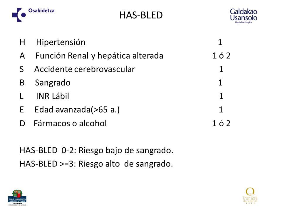 HAS-BLED H Hipertensión 1 A Función Renal y hepática alterada 1 ó 2 S Accidente cerebrovascular 1 B Sangrado 1 L INR Lábil 1 E Edad avanzada(>65 a.) 1 D Fármacos o alcohol 1 ó 2 HAS-BLED 0-2: Riesgo bajo de sangrado.