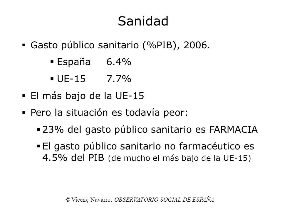 Sanidad Gasto público sanitario (%PIB), 2006. España6.4% UE-157.7% El más bajo de la UE-15 Pero la situación es todavía peor: 23% del gasto público sa
