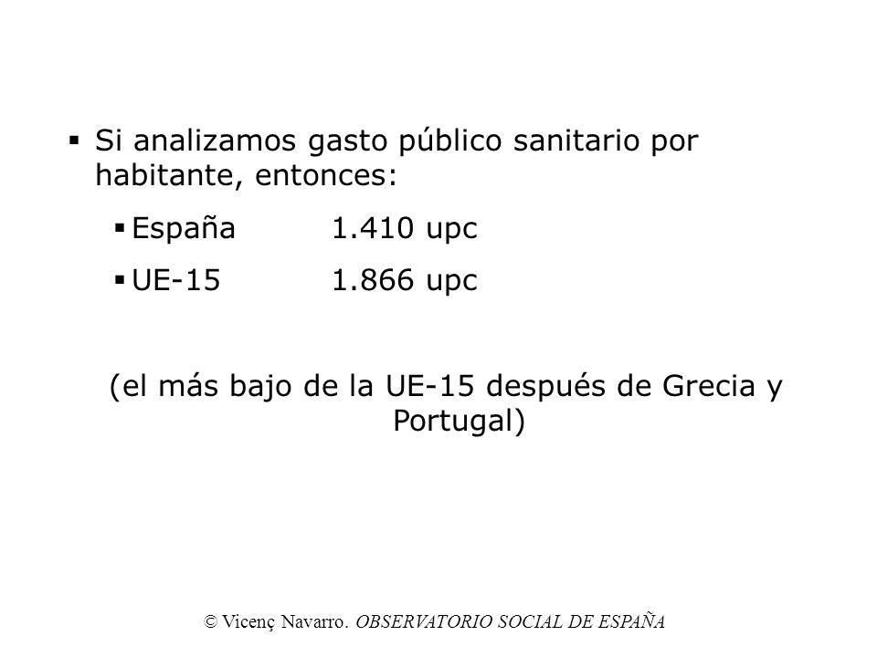 Si analizamos gasto público sanitario por habitante, entonces: España1.410 upc UE-151.866 upc (el más bajo de la UE-15 después de Grecia y Portugal) ©
