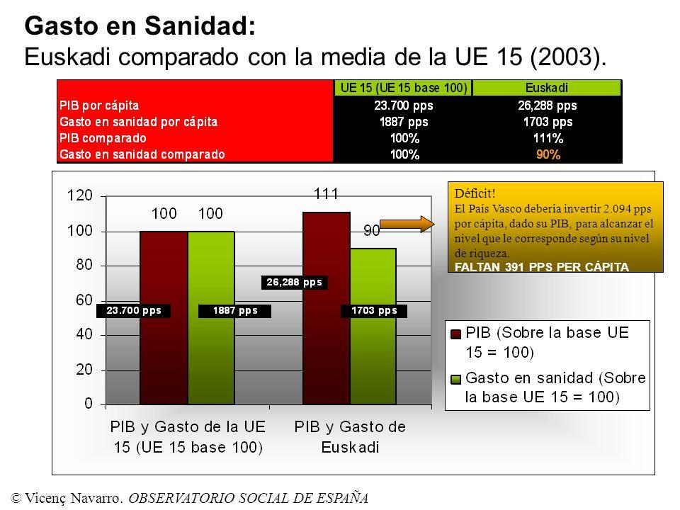 Gasto en Sanidad: Euskadi comparado con la media de la UE 15 (2003).. Déficit! El País Vasco debería invertir 2.094 pps por cápita, dado su PIB, para