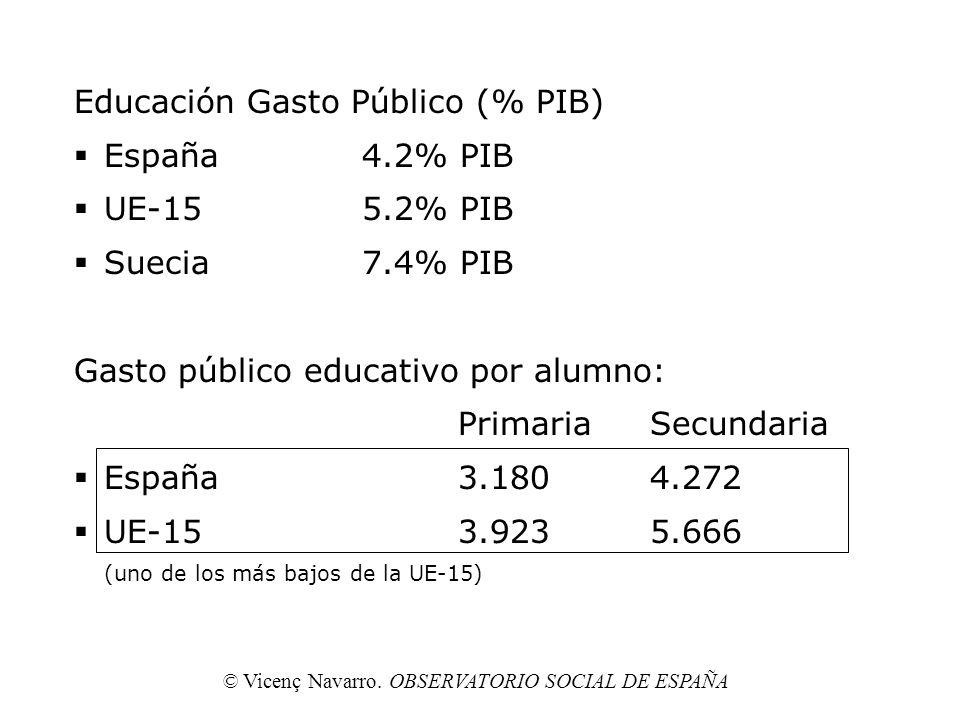 Educación Gasto Público (% PIB) España4.2% PIB UE-155.2% PIB Suecia7.4% PIB Gasto público educativo por alumno: PrimariaSecundaria España3.1804.272 UE