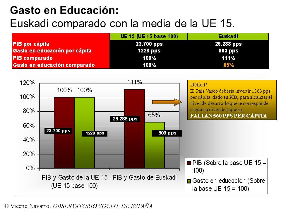 Gasto en Educación: Euskadi comparado con la media de la UE 15.. Déficit! El País Vasco debería invertir 1363 pps per cápita, dado su PIB, para alcanz