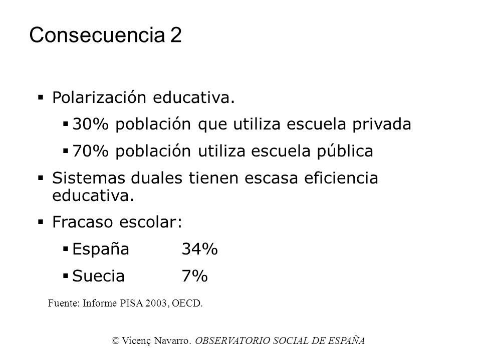 Consecuencia 2 Polarización educativa. 30% población que utiliza escuela privada 70% población utiliza escuela pública Sistemas duales tienen escasa e