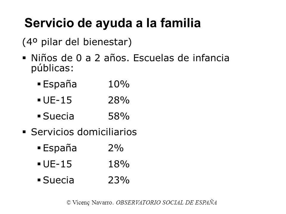 Servicio de ayuda a la familia (4º pilar del bienestar) Niños de 0 a 2 años. Escuelas de infancia públicas: España10% UE-15 28% Suecia58% Servicios do