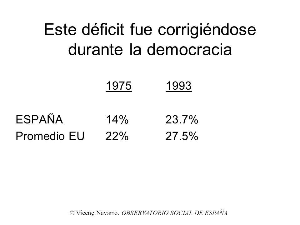 Este déficit fue corrigiéndose durante la democracia 19751993 ESPAÑA14%23.7% Promedio EU22%27.5% © Vicenç Navarro. OBSERVATORIO SOCIAL DE ESPAÑA