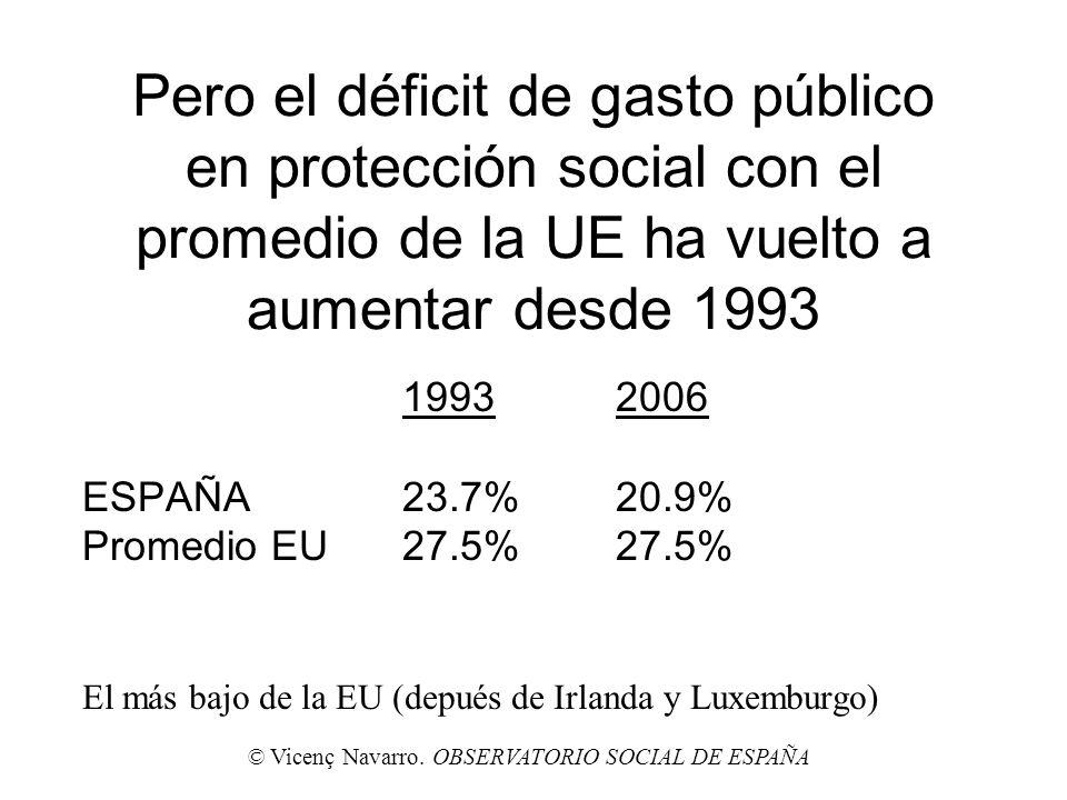 Pero el déficit de gasto público en protección social con el promedio de la UE ha vuelto a aumentar desde 1993 19932006 ESPAÑA23.7%20.9% Promedio EU27