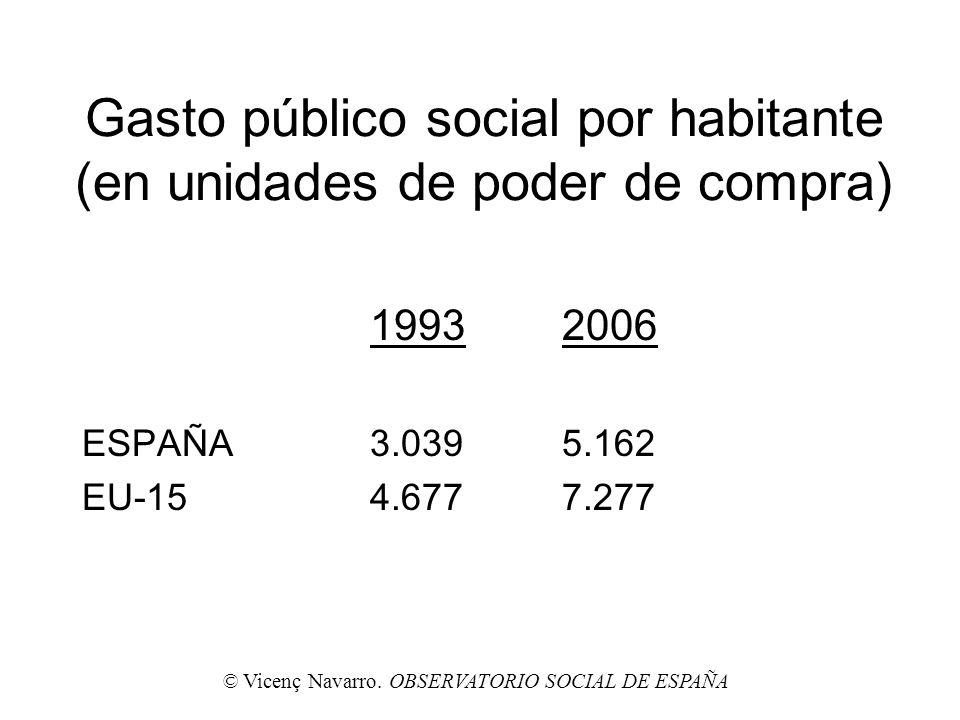 Gasto público social por habitante (en unidades de poder de compra) 19932006 ESPAÑA3.0395.162 EU-154.6777.277 © Vicenç Navarro. OBSERVATORIO SOCIAL DE