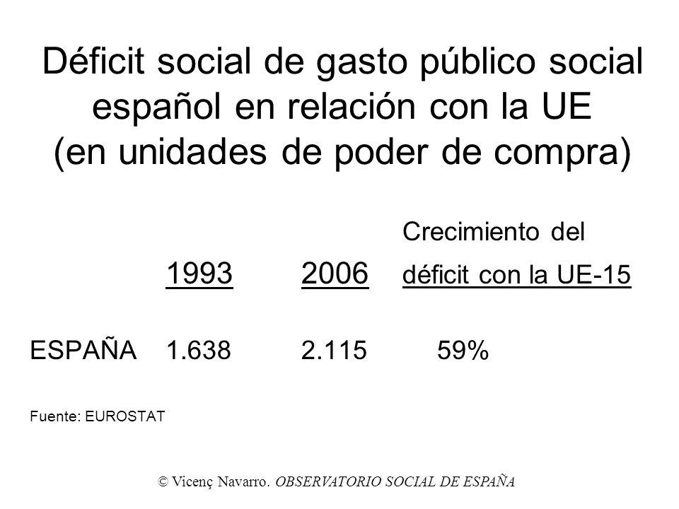 Déficit social de gasto público social español en relación con la UE (en unidades de poder de compra) Crecimiento del 19932006 déficit con la UE-15 ES