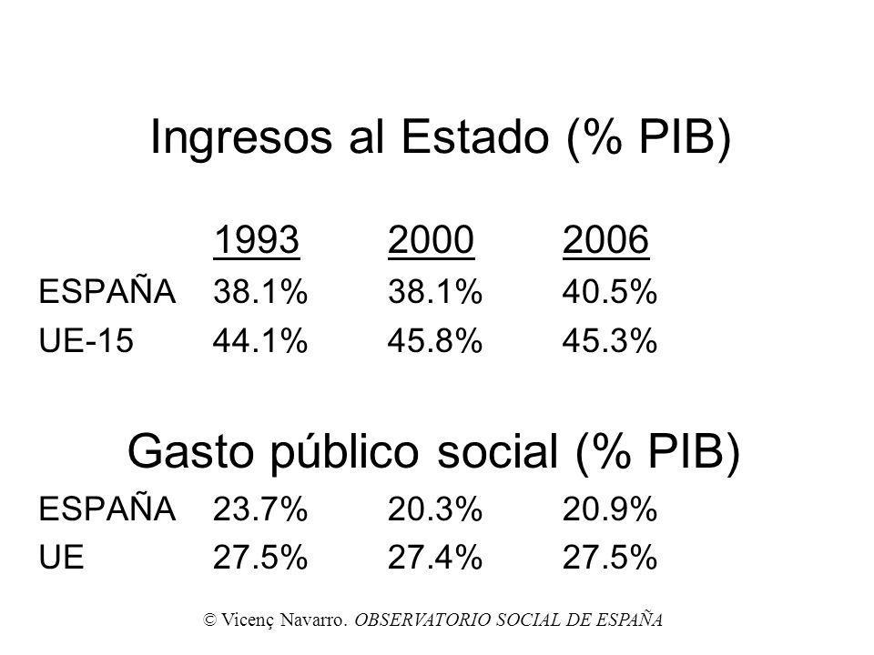Ingresos al Estado (% PIB) 19932000 2006 ESPAÑA38.1%38.1%40.5% UE-1544.1%45.8%45.3% Gasto público social (% PIB) ESPAÑA23.7%20.3%20.9% UE27.5%27.4%27.