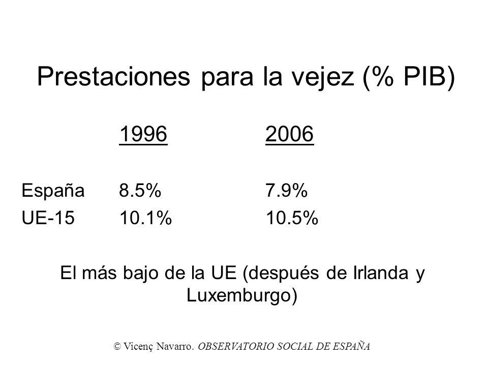 Prestaciones para la vejez (% PIB) 19962006 España8.5%7.9% UE-1510.1%10.5% El más bajo de la UE (después de Irlanda y Luxemburgo) © Vicenç Navarro. OB