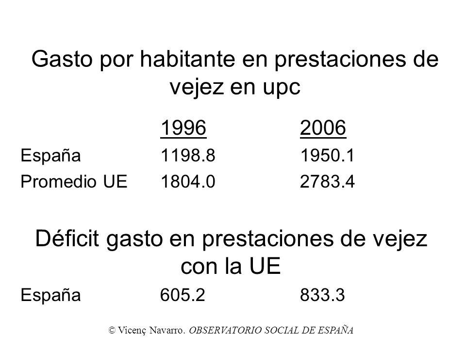 Gasto por habitante en prestaciones de vejez en upc 19962006 España1198.81950.1 Promedio UE1804.02783.4 Déficit gasto en prestaciones de vejez con la