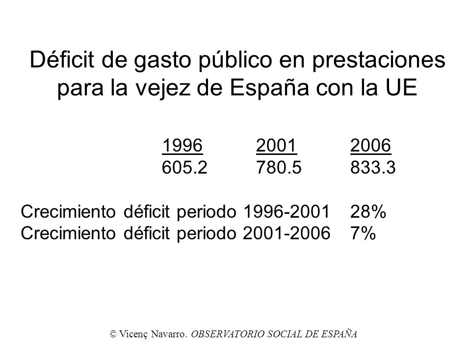 Déficit de gasto público en prestaciones para la vejez de España con la UE 199620012006 605.2780.5833.3 Crecimiento déficit periodo 1996-200128% Creci