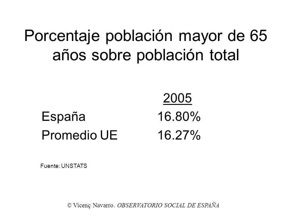 Porcentaje población mayor de 65 años sobre población total 2005 España16.80% Promedio UE16.27% © Vicenç Navarro. OBSERVATORIO SOCIAL DE ESPAÑA Fuente