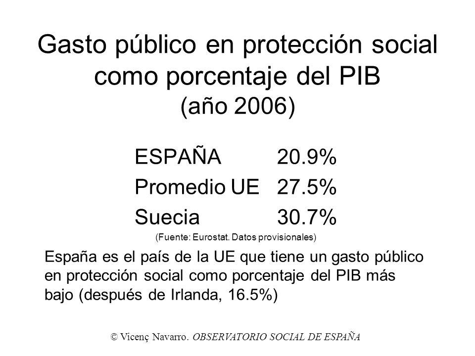 Gasto público en protección social como porcentaje del PIB (año 2006) ESPAÑA20.9% Promedio UE27.5% Suecia30.7% (Fuente: Eurostat. Datos provisionales)
