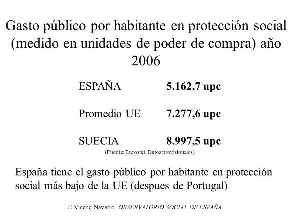 Gasto público por habitante en protección social (medido en unidades de poder de compra) año 2006 ESPAÑA5.162,7 upc Promedio UE7.277,6 upc SUECIA8.997