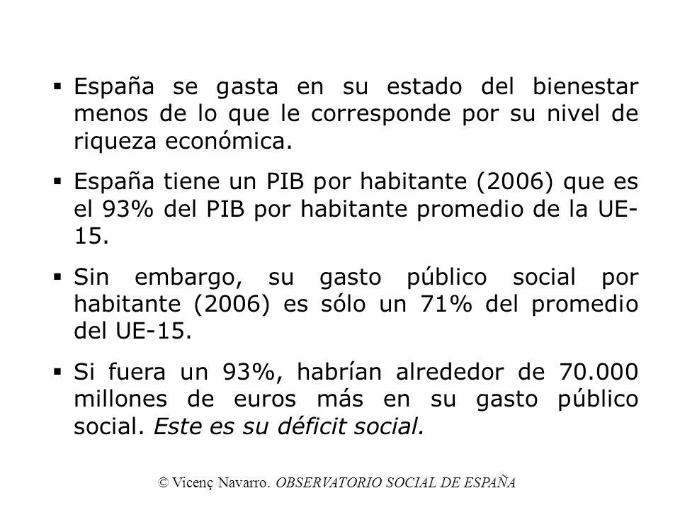 España se gasta en su estado del bienestar menos de lo que le corresponde por su nivel de riqueza económica. España tiene un PIB por habitante (2006)
