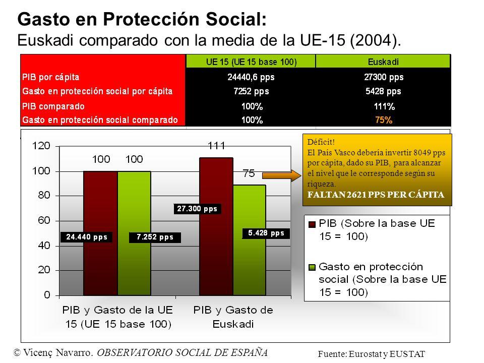 Gasto en Protección Social: Euskadi comparado con la media de la UE-15 (2004).. Déficit! El País Vasco debería invertir 8049 pps por cápita, dado su P