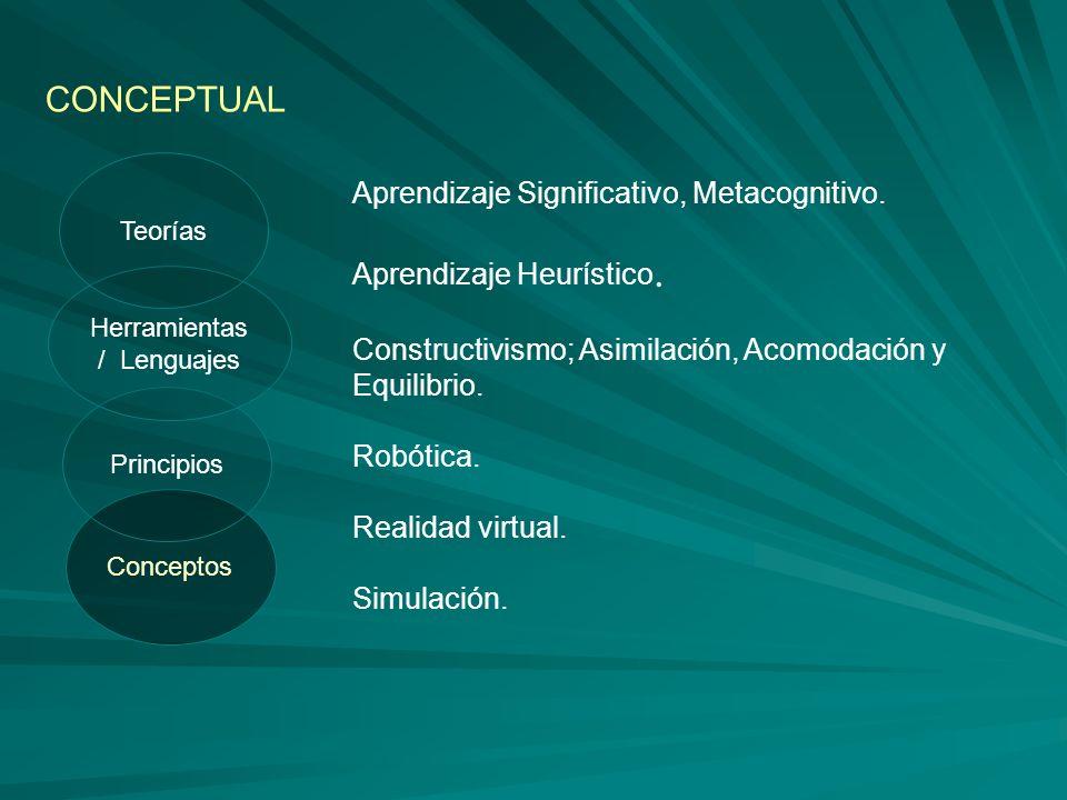 Conceptos Principios CONCEPTUAL Herramientas / Lenguajes Teorías Aprendizaje Significativo, Metacognitivo. Aprendizaje Heurístico. Constructivismo; As