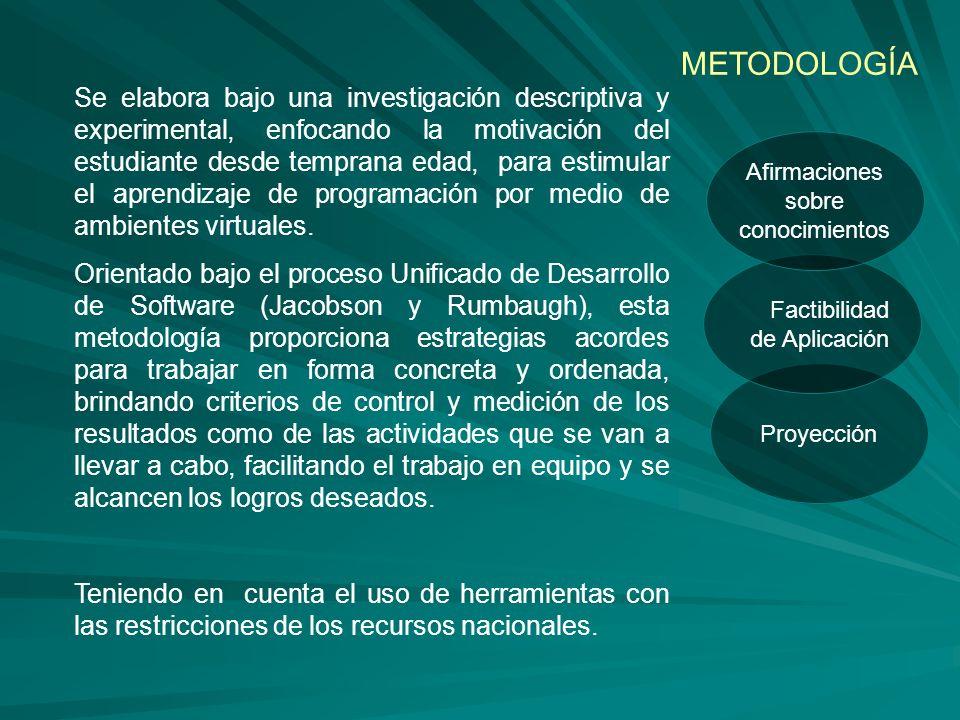 Proyección Factibilidad de Aplicación Afirmaciones sobre conocimientos METODOLOGÍA Se elabora bajo una investigación descriptiva y experimental, enfoc
