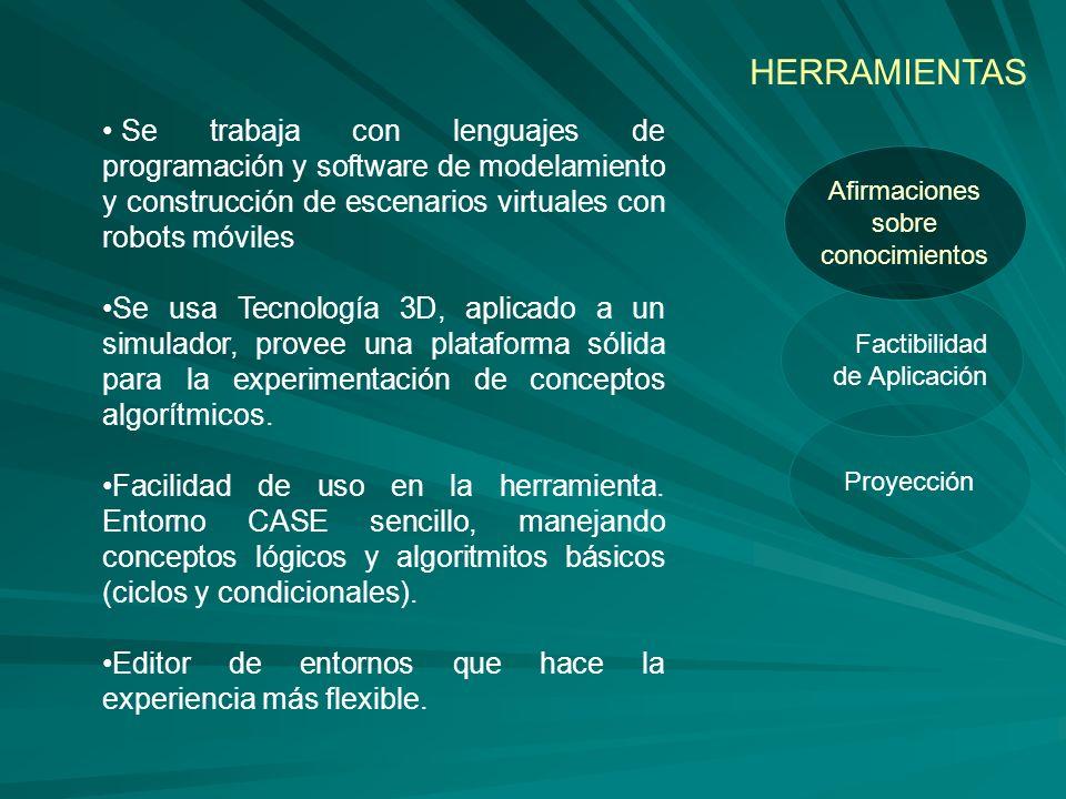Proyección Factibilidad de Aplicación Afirmaciones sobre conocimientos HERRAMIENTAS Se trabaja con lenguajes de programación y software de modelamiento y construcción de escenarios virtuales con robots móviles Se usa Tecnología 3D, aplicado a un simulador, provee una plataforma sólida para la experimentación de conceptos algorítmicos.