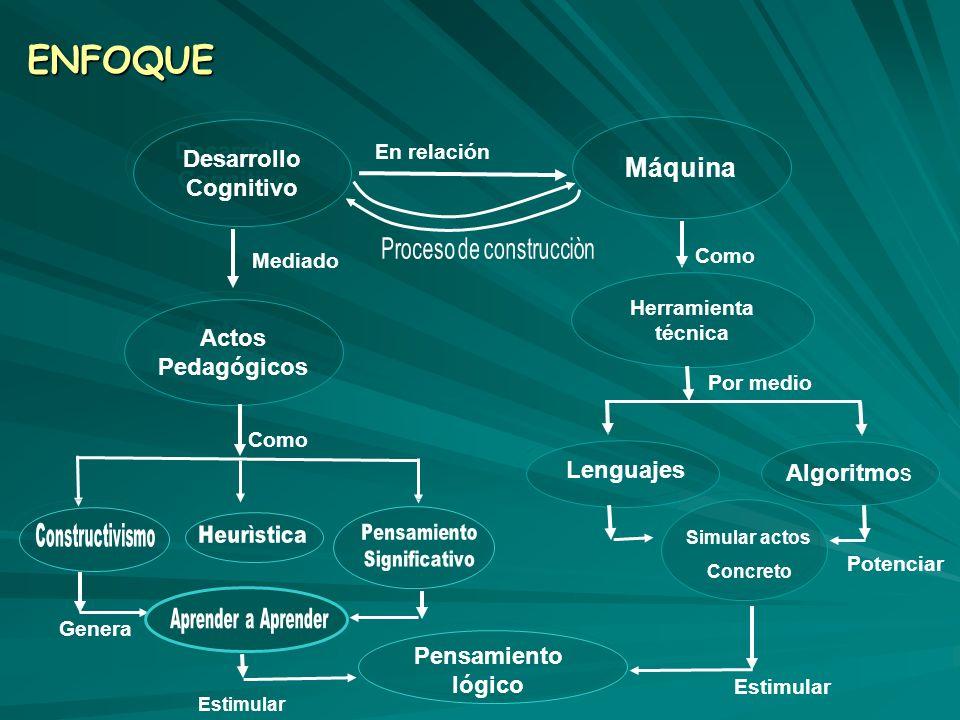 ENFOQUE Desarrollo Cognitivo Desarrollo Cognitivo Máquina En relación Mediado Actos Pedagógicos Como Genera Como Herramienta técnica Por medio Lenguaj