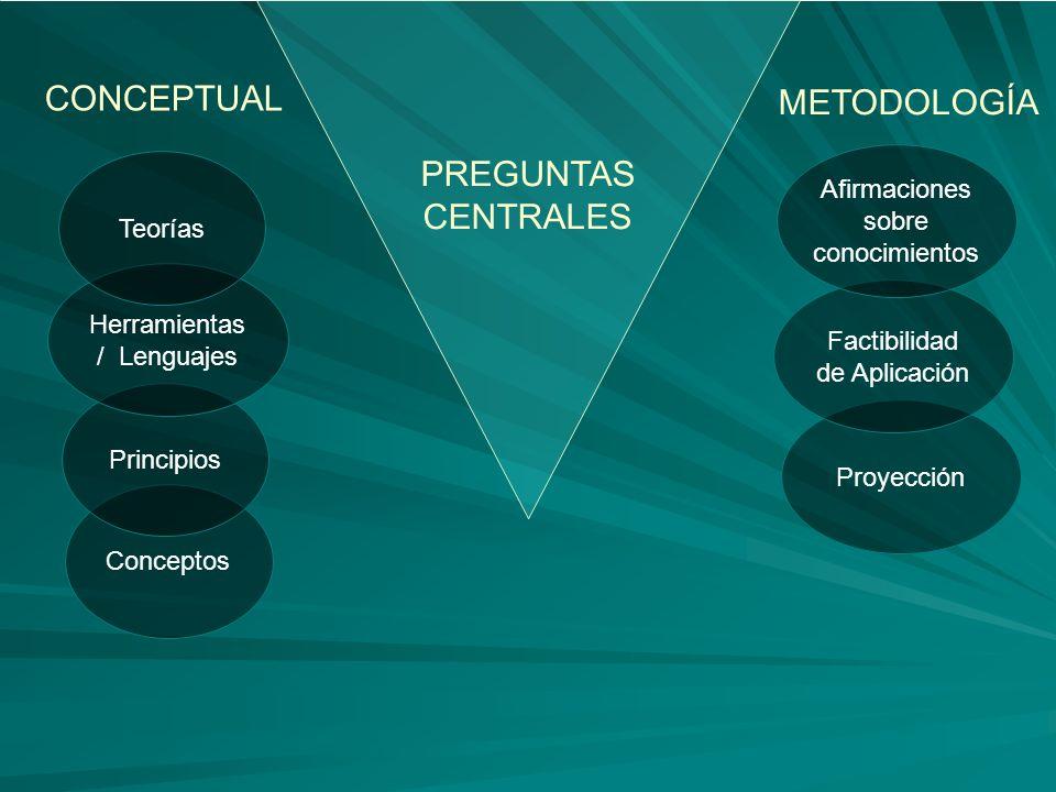 Proyección Factibilidad de Aplicación Conceptos PREGUNTAS CENTRALES Principios CONCEPTUAL Herramientas / Lenguajes Teorías Afirmaciones sobre conocimientos METODOLOGÍA