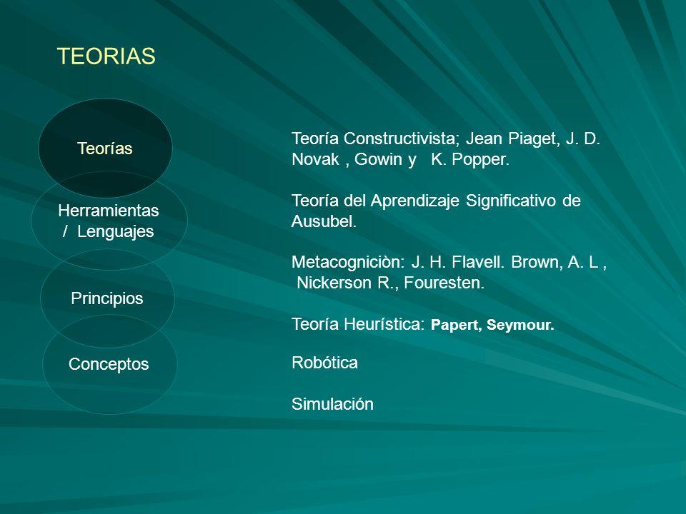 Conceptos Principios TEORIAS Herramientas / Lenguajes Teorías Teoría Constructivista; Jean Piaget, J. D. Novak, Gowin y K. Popper. Teoría del Aprendiz