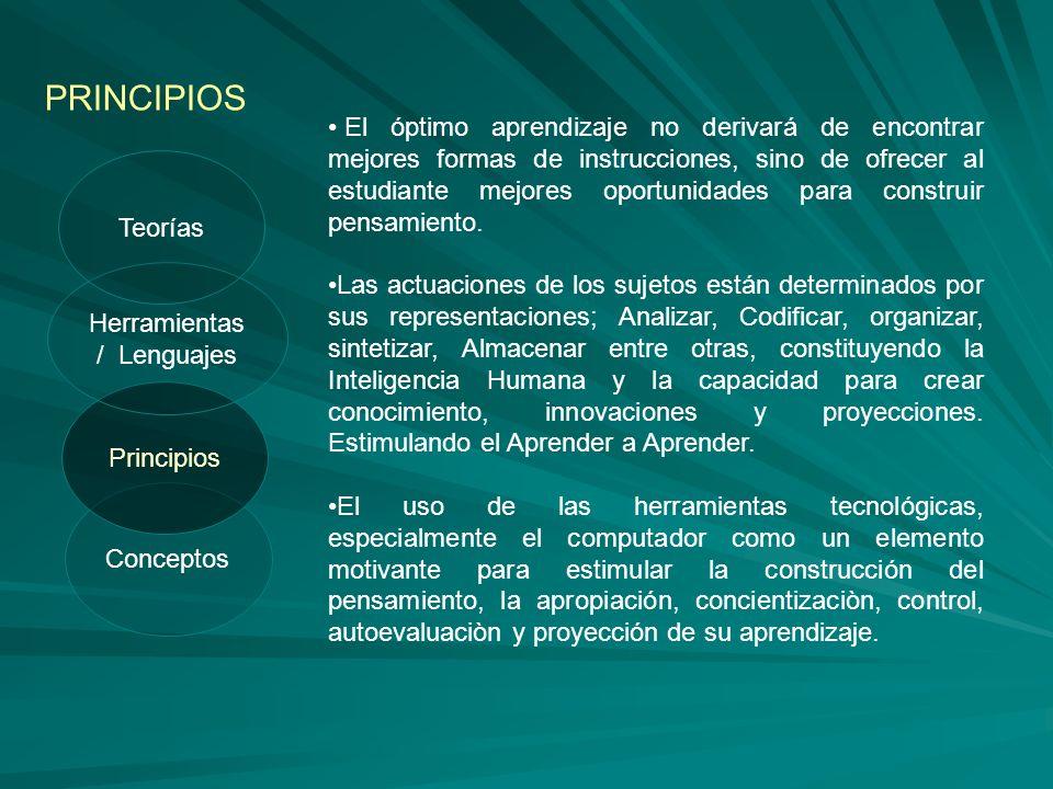 Conceptos Principios PRINCIPIOS Herramientas / Lenguajes Teorías El óptimo aprendizaje no derivará de encontrar mejores formas de instrucciones, sino