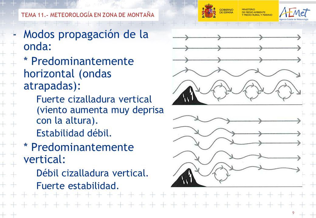 9 -Modos propagación de la onda: * Predominantemente horizontal (ondas atrapadas): Fuerte cizalladura vertical (viento aumenta muy deprisa con la altu
