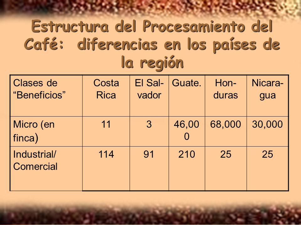 Estructura del Procesamiento del Café: diferencias en los países de la región Clases de Beneficios Costa Rica El Sal- vador Guate.Hon- duras Nicara- gua Micro (en finca ) 11346,00 0 68,00030,000 Industrial/ Comercial 1149121025