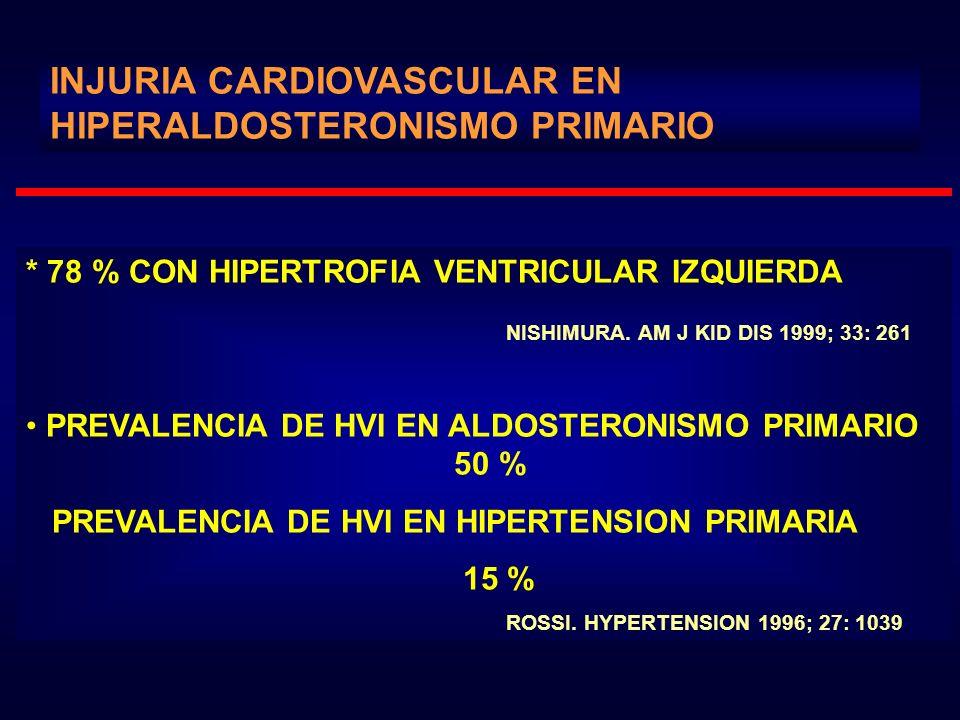 INJURIA CARDIOVASCULAR EN HIPERALDOSTERONISMO PRIMARIO * 78 % CON HIPERTROFIA VENTRICULAR IZQUIERDA NISHIMURA. AM J KID DIS 1999; 33: 261 PREVALENCIA